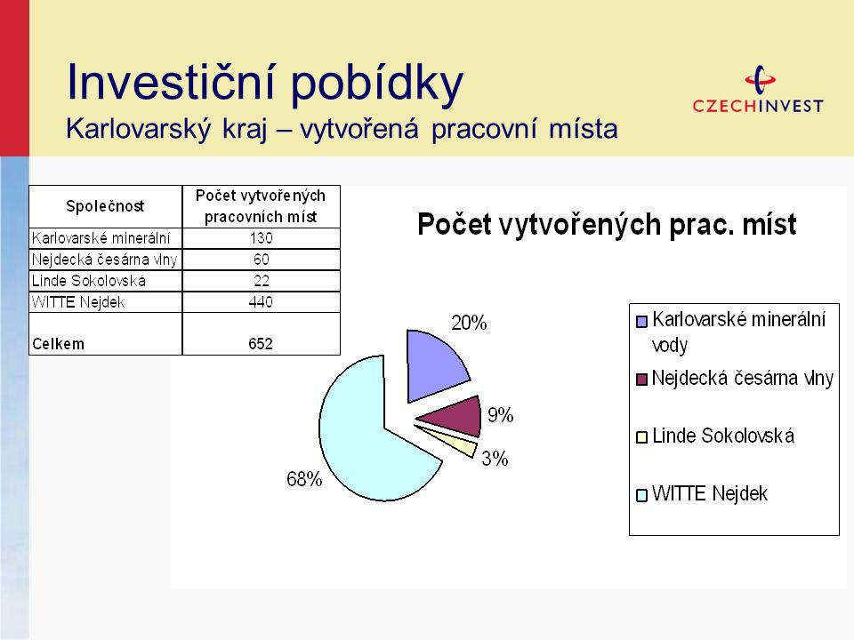 Investiční pobídky Karlovarský kraj – vytvořená pracovní místa