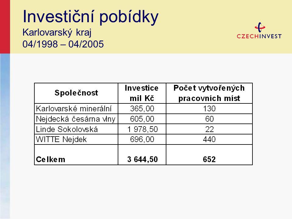 Investiční pobídky Karlovarský kraj 04/1998 – 04/2005