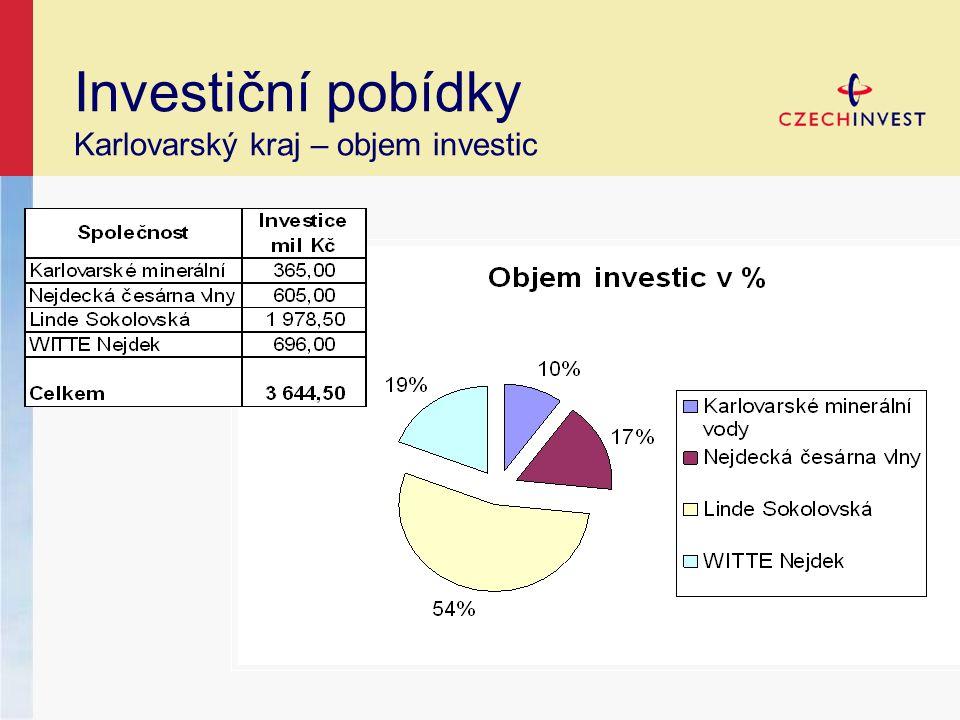 Investiční pobídky Karlovarský kraj – objem investic
