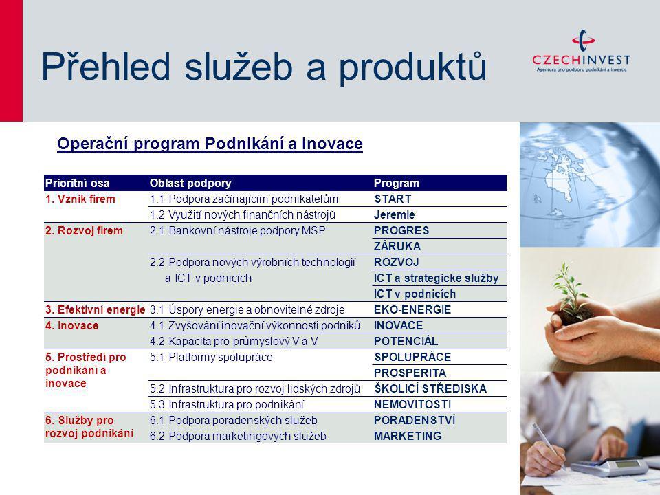 Přehled služeb a produktů Operační program Podnikání a inovace Prioritní osaOblast podporyProgram 1. Vznik firem1.1 Podpora začínajícím podnikatelům S
