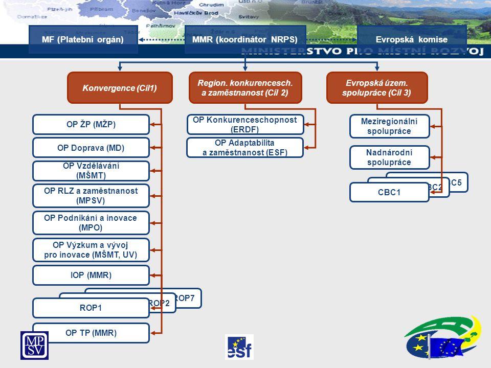 CBC5 CBC2 CBC1 Konvergence (Cíl1) Evropská územ. spolupráce (Cíl 3) OP ŽP (MŽP) OP Doprava (MD) OP Vzdělávání (MŠMT) OP RLZ a zaměstnanost (MPSV) OP P