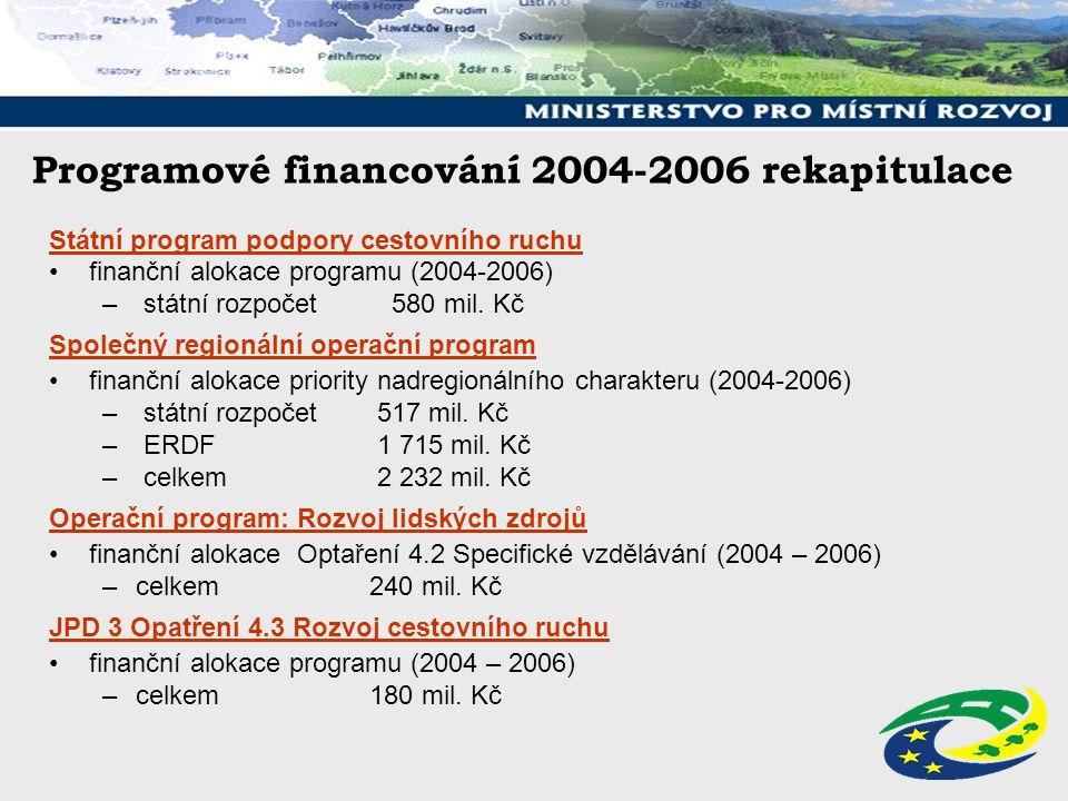 Programové financování 2004-2006 rekapitulace Státní program podpory cestovního ruchu finanční alokace programu (2004-2006) – státní rozpočet 580 mil.