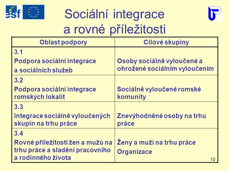 10 Sociální integrace a rovné příležitosti Oblast podporyCílové skupiny 3.1 Podpora sociální integrace a sociálních služeb Osoby sociálně vyloučené a ohrožené sociálním vyloučením 3.2 Podpora sociální integrace romských lokalit Sociálně vyloučené romské komunity 3.3 Integrace sociálně vyloučených skupin na trhu práce Znevýhodněné osoby na trhu práce 3.4 Rovné příležitosti žen a mužů na trhu práce a sladění pracovního a rodinného života Ženy a muži na trhu práce Organizace