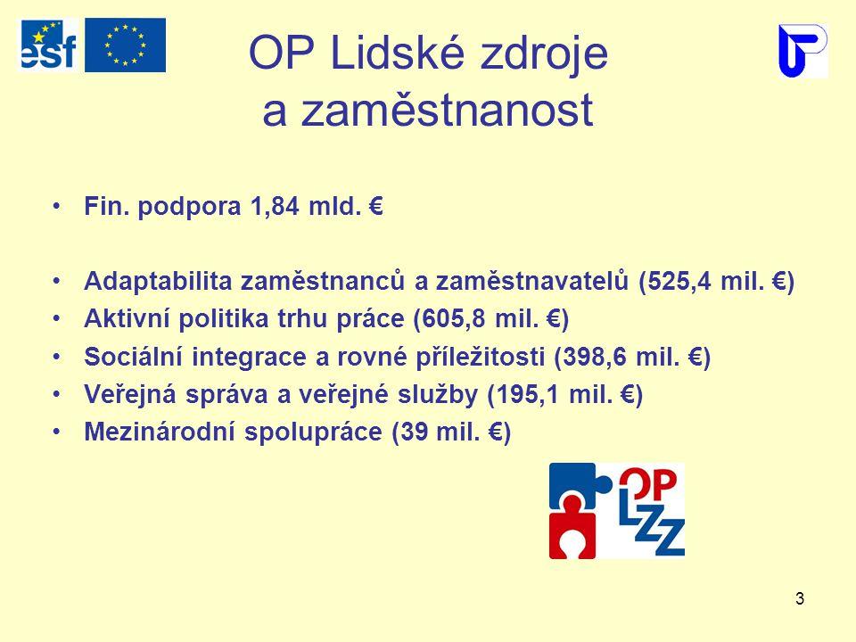 3 OP Lidské zdroje a zaměstnanost Fin. podpora 1,84 mld.