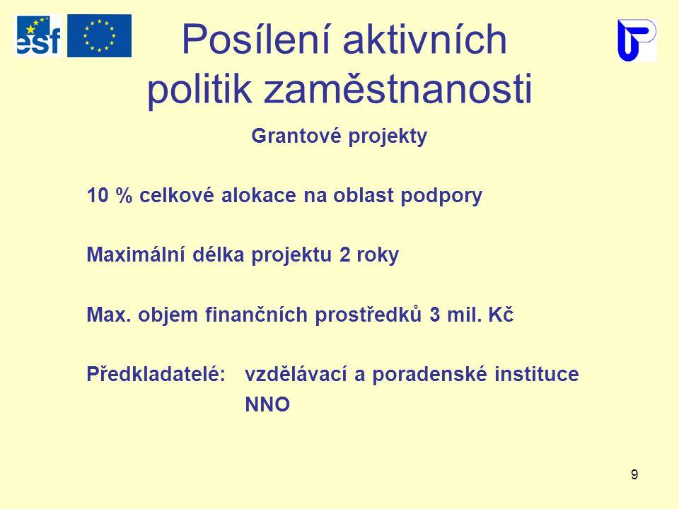 9 Posílení aktivních politik zaměstnanosti Grantové projekty 10 % celkové alokace na oblast podpory Maximální délka projektu 2 roky Max.
