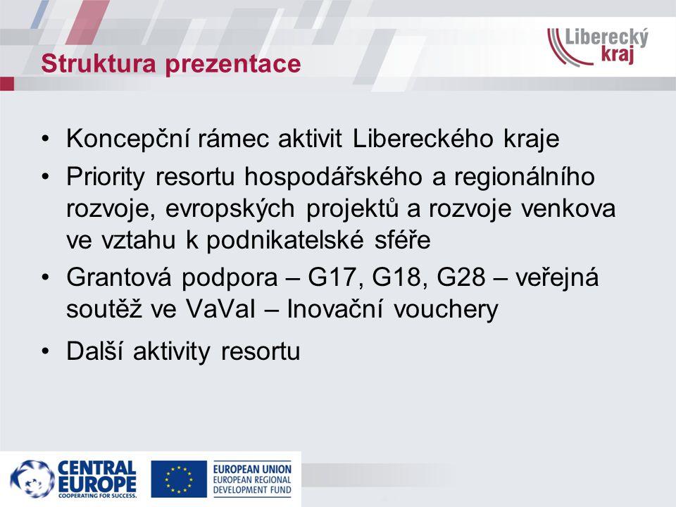 Struktura prezentace Koncepční rámec aktivit Libereckého kraje Priority resortu hospodářského a regionálního rozvoje, evropských projektů a rozvoje venkova ve vztahu k podnikatelské sféře Grantová podpora – G17, G18, G28 – veřejná soutěž ve VaVaI – Inovační vouchery Další aktivity resortu