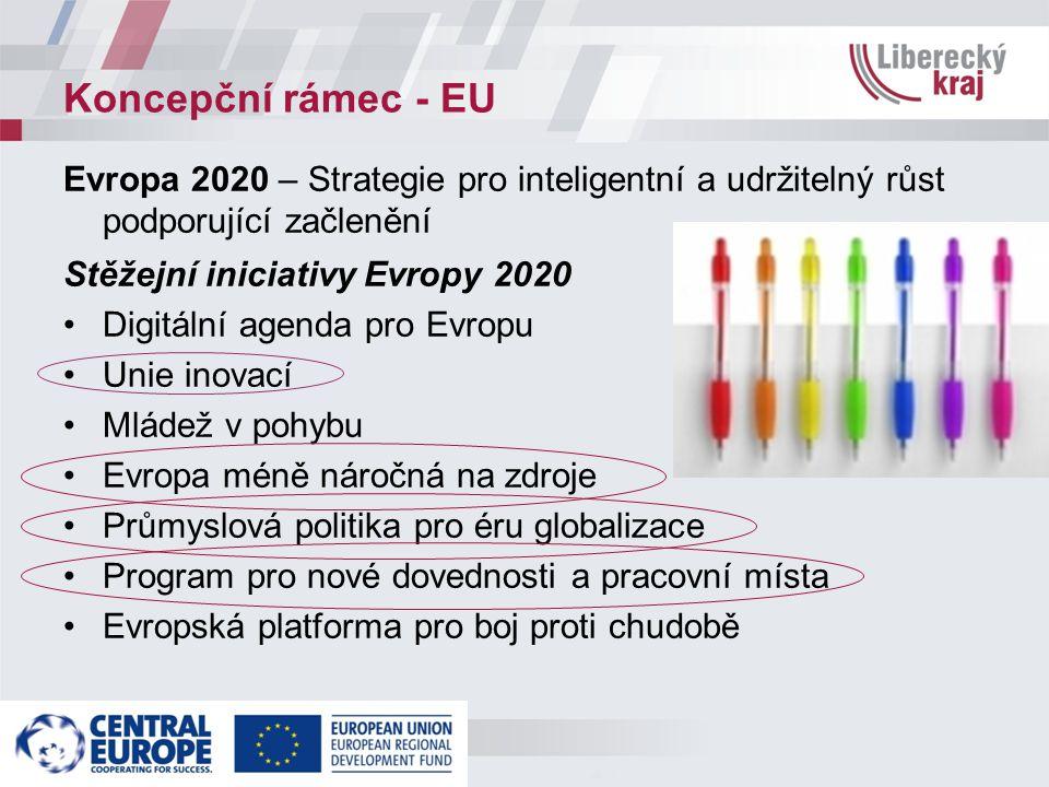 Koncepční rámec - EU Evropa 2020 – Strategie pro inteligentní a udržitelný růst podporující začlenění Stěžejní iniciativy Evropy 2020 Digitální agenda pro Evropu Unie inovací Mládež v pohybu Evropa méně náročná na zdroje Průmyslová politika pro éru globalizace Program pro nové dovednosti a pracovní místa Evropská platforma pro boj proti chudobě