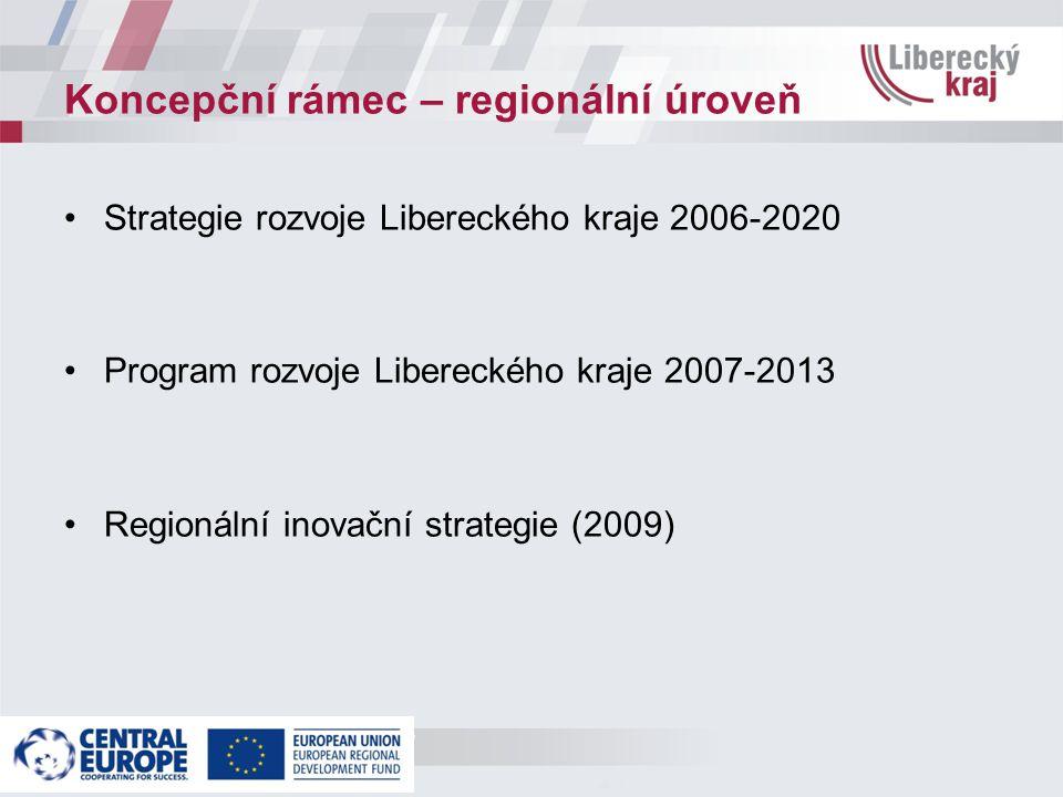 Koncepční rámec – regionální úroveň Strategie rozvoje Libereckého kraje 2006-2020 Program rozvoje Libereckého kraje 2007-2013 Regionální inovační strategie (2009)