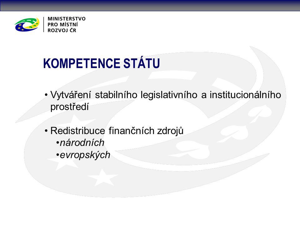 KOMPETENCE STÁTU Vytváření stabilního legislativního a institucionálního prostředí Redistribuce finančních zdrojů národních evropských