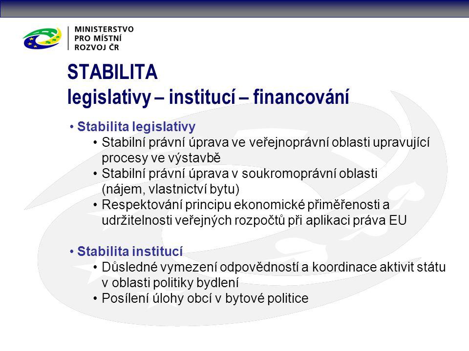 STABILITA legislativy – institucí – financování Stabilita legislativy Stabilní právní úprava ve veřejnoprávní oblasti upravující procesy ve výstavbě Stabilní právní úprava v soukromoprávní oblasti (nájem, vlastnictví bytu) Respektování principu ekonomické přiměřenosti a udržitelnosti veřejných rozpočtů při aplikaci práva EU Stabilita institucí Důsledné vymezení odpovědností a koordinace aktivit státu v oblasti politiky bydlení Posílení úlohy obcí v bytové politice