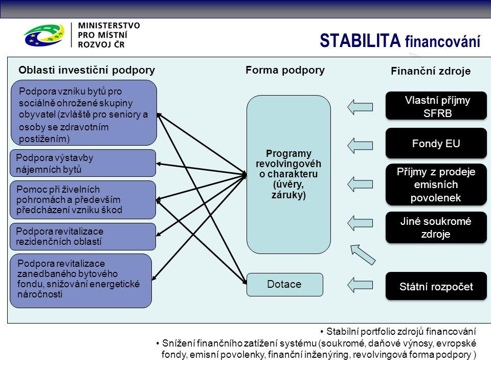 STABILITA financování Stabilní portfolio zdrojů financování Snížení finančního zatížení systému (soukromé, daňové výnosy, evropské fondy, emisní povolenky, finanční inženýring, revolvingová forma podpory ) Vlastní příjmy SFRB Fondy EU Příjmy z prodeje emisních povolenek Jiné soukromé zdroje Státní rozpočet Finanční zdroje Oblasti investiční podpory Forma podpory Programy revolvingovéh o charakteru (úvěry, záruky) Podpora vzniku bytů pro sociálně ohrožené skupiny obyvatel (zvláště pro seniory a osoby se zdravotním postižením) Podpora výstavby nájemních bytů Pomoc při živelních pohromách a především předcházení vzniku škod Podpora revitalizace rezidenčních oblastí Podpora revitalizace zanedbaného bytového fondu, snižování energetické náročnosti Dotace