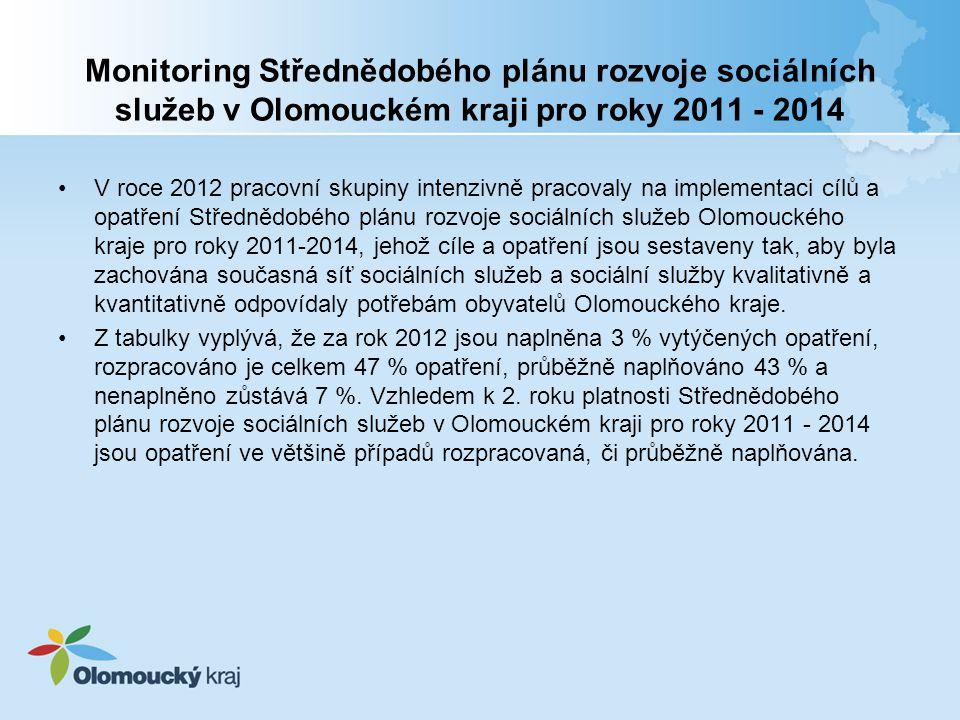 Monitoring Střednědobého plánu rozvoje sociálních služeb v Olomouckém kraji pro roky 2011 - 2014 V roce 2012 pracovní skupiny intenzivně pracovaly na implementaci cílů a opatření Střednědobého plánu rozvoje sociálních služeb Olomouckého kraje pro roky 2011-2014, jehož cíle a opatření jsou sestaveny tak, aby byla zachována současná síť sociálních služeb a sociální služby kvalitativně a kvantitativně odpovídaly potřebám obyvatelů Olomouckého kraje.