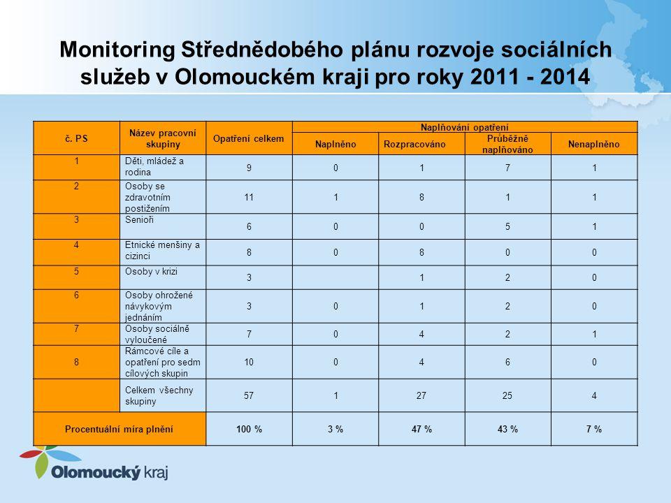 Monitoring Střednědobého plánu rozvoje sociálních služeb v Olomouckém kraji pro roky 2011 - 2014 č.