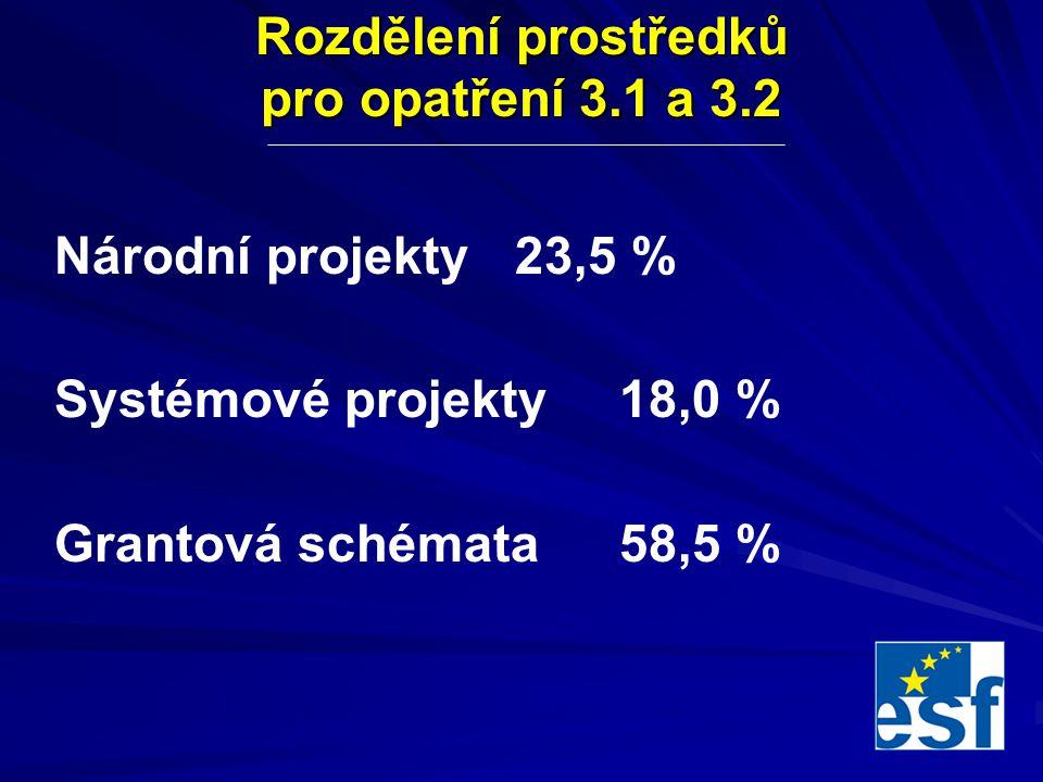 Rozdělení prostředků pro opatření 3.1 a 3.2 Národní projekty 23,5 % Systémové projekty 18,0 % Grantová schémata 58,5 %