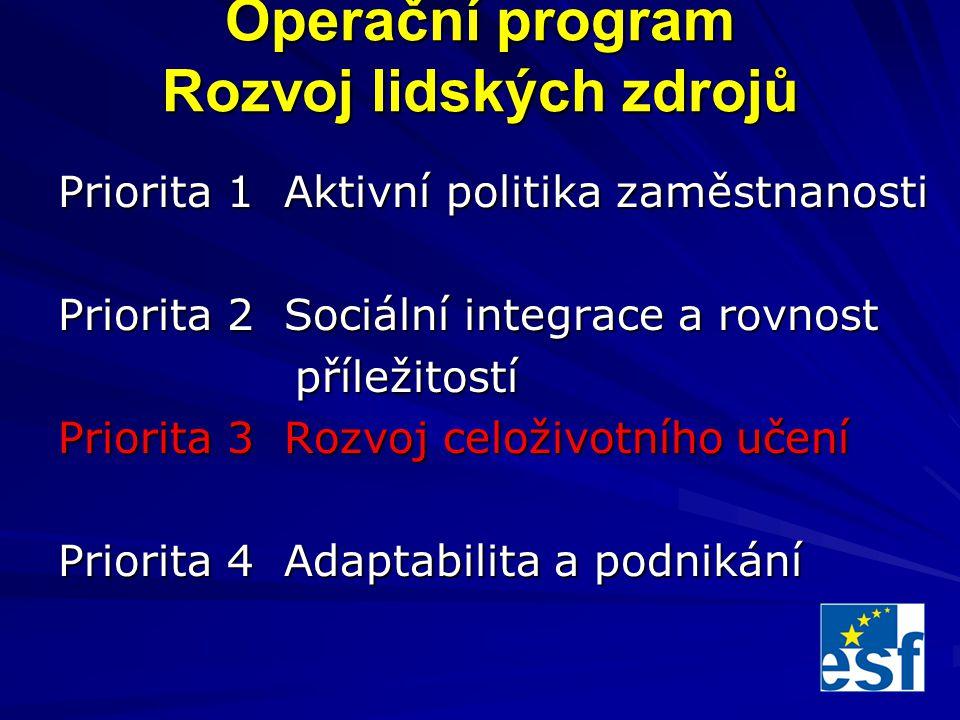 Operační program Rozvoj lidských zdrojů Priorita 1 Aktivní politika zaměstnanosti Priorita 2 Sociální integrace a rovnost příležitostí příležitostí Priorita 3 Rozvoj celoživotního učení Priorita 4 Adaptabilita a podnikání