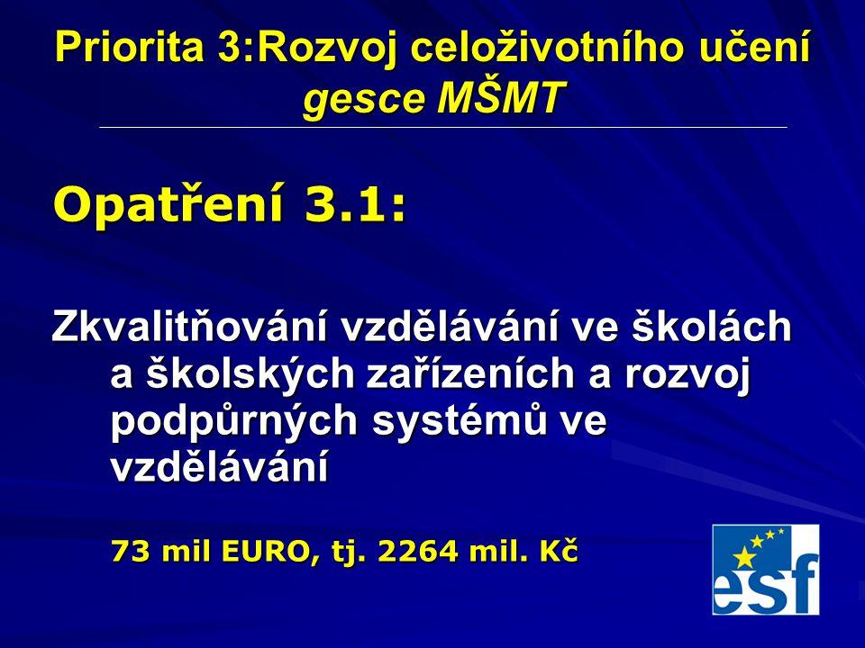 Priorita 3:Rozvoj celoživotního učení gesce MŠMT Opatření 3.1: Zkvalitňování vzdělávání ve školách a školských zařízeních a rozvoj podpůrných systémů ve vzdělávání 73 mil EURO, tj.