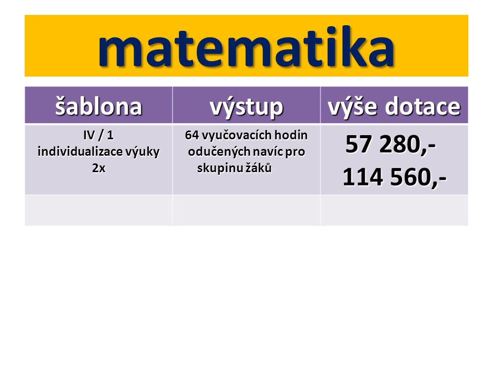 matematika šablonavýstup výše dotace IV / 1 individualizace výuky 2x 64 vyučovacích hodin odučených navíc pro skupinu žáků 57 280,- 114 560,-
