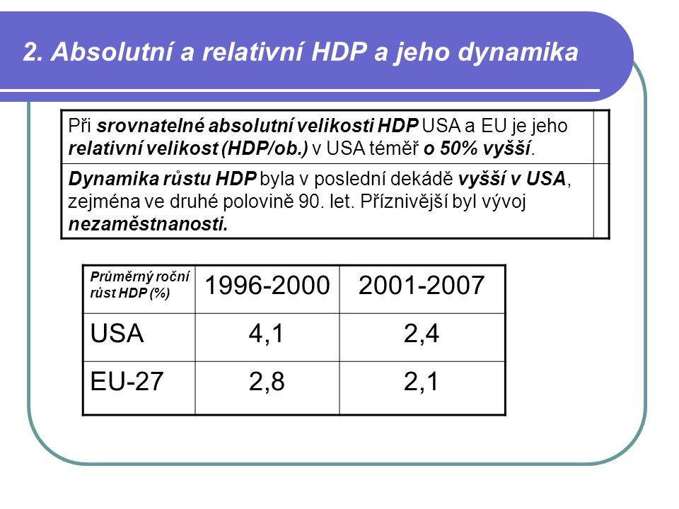 2. Absolutní a relativní HDP a jeho dynamika Průměrný roční růst HDP (%) 1996-20002001-2007 USA4,12,4 EU-272,82,1 Při srovnatelné absolutní velikosti