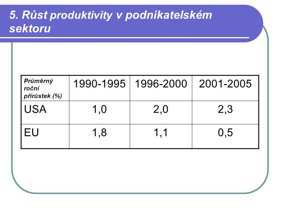5. Růst produktivity v podnikatelském sektoru Průměrný roční přírůstek (%) 1990-19951996-20002001-2005 USA1,02,02,3 EU1,81,10,5