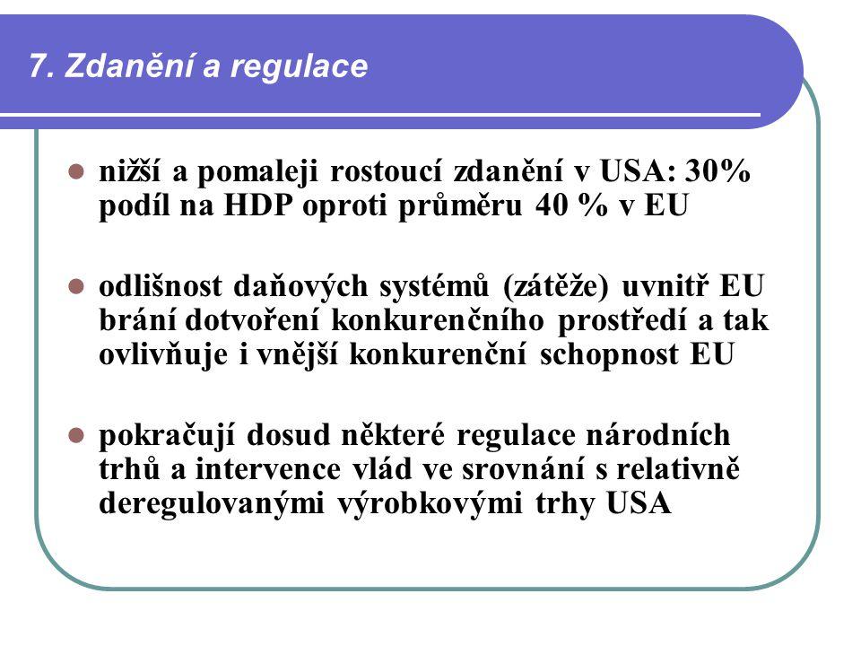 7. Zdanění a regulace nižší a pomaleji rostoucí zdanění v USA: 30% podíl na HDP oproti průměru 40 % v EU odlišnost daňových systémů (zátěže) uvnitř EU
