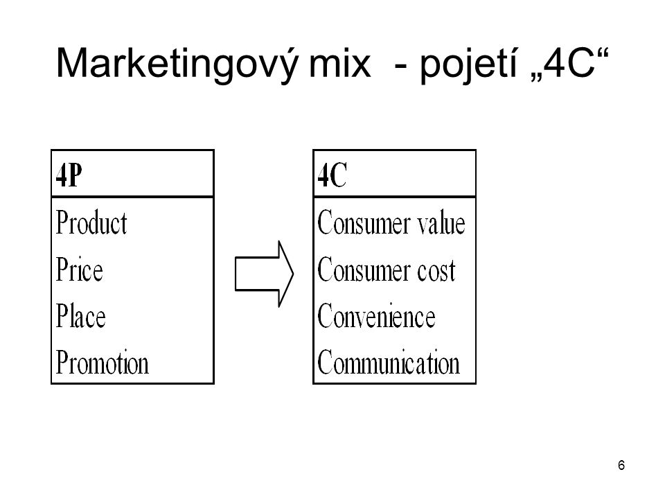 "Marketingový mix - pojetí ""4C"" 6"
