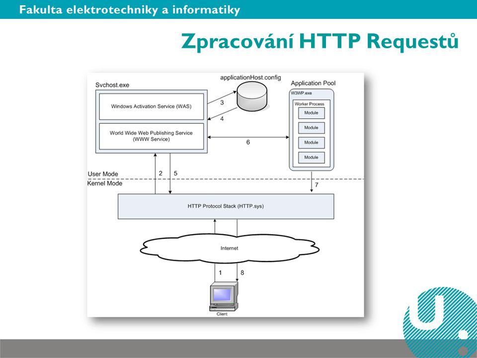 Zpracování HTTP Requestů