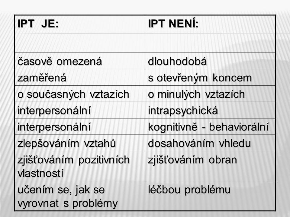 IPT JE: IPT NENÍ: časově omezená dlouhodobá zaměřená s otevřeným koncem o současných vztazích o minulých vztazích interpersonálníintrapsychická interpersonální kognitivně - behaviorální zlepšováním vztahů dosahováním vhledu zjišťováním pozitivních vlastností zjišťováním obran učením se, jak se vyrovnat s problémy léčbou problému