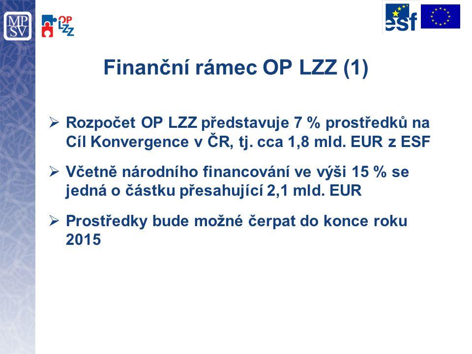 Finanční rámec OP LZZ (1)  Rozpočet OP LZZ představuje 7 % prostředků na Cíl Konvergence v ČR, tj. cca 1,8 mld. EUR z ESF  Včetně národního financov