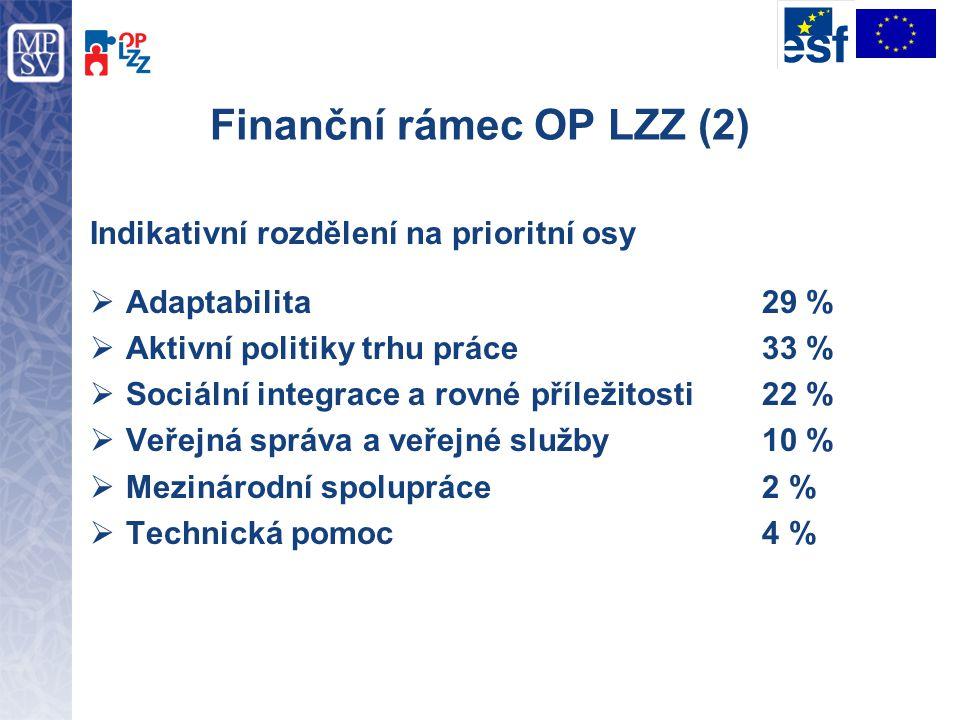 Finanční rámec OP LZZ (2) Indikativní rozdělení na prioritní osy  Adaptabilita29 %  Aktivní politiky trhu práce33 %  Sociální integrace a rovné pří