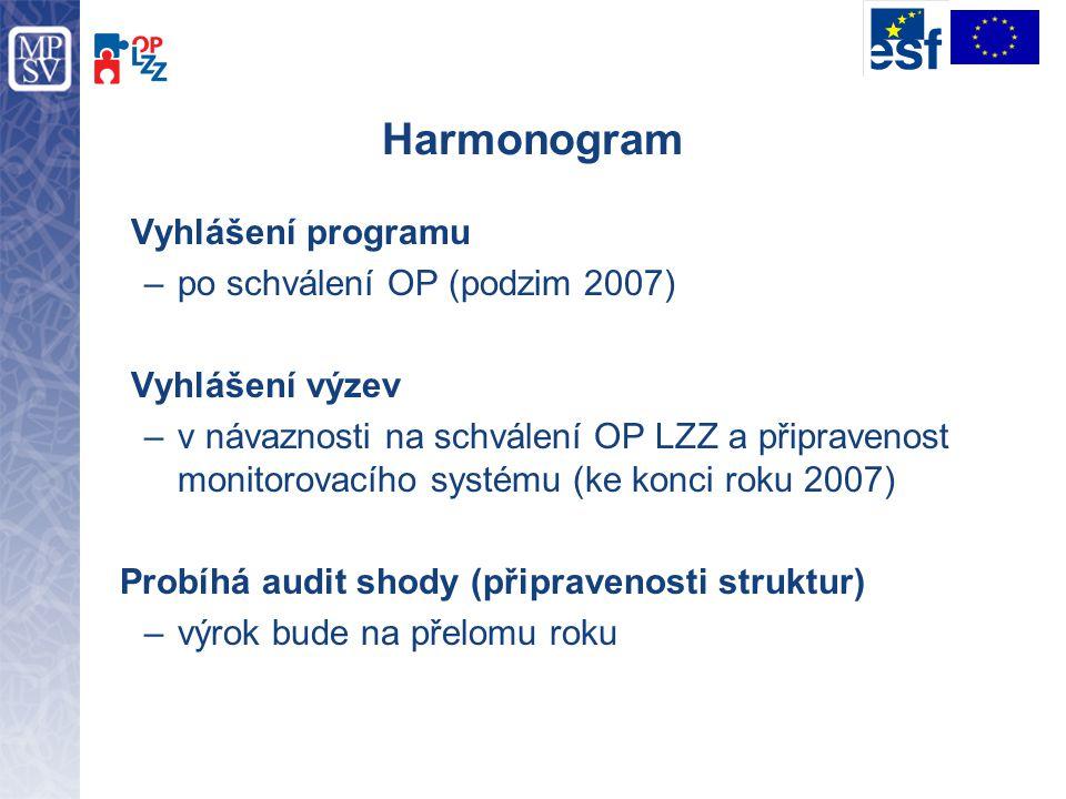 Harmonogram Vyhlášení programu –po schválení OP (podzim 2007) Vyhlášení výzev –v návaznosti na schválení OP LZZ a připravenost monitorovacího systému