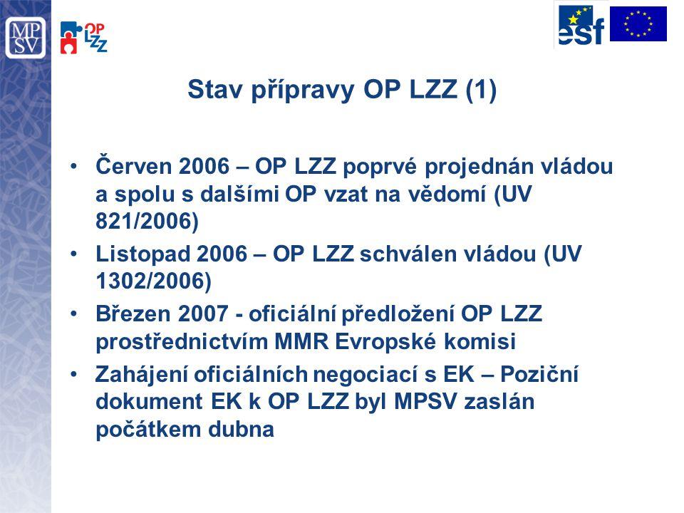 Stav přípravy OP LZZ (1) Červen 2006 – OP LZZ poprvé projednán vládou a spolu s dalšími OP vzat na vědomí (UV 821/2006) Listopad 2006 – OP LZZ schvále
