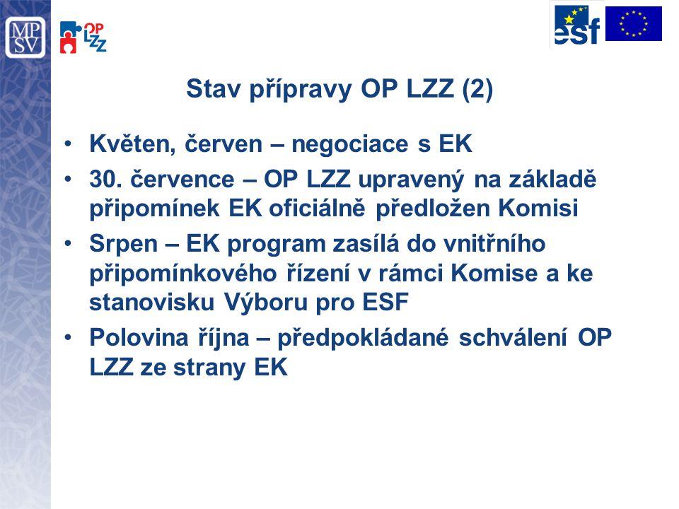 Stav přípravy OP LZZ (2) Květen, červen – negociace s EK 30. července – OP LZZ upravený na základě připomínek EK oficiálně předložen Komisi Srpen – EK