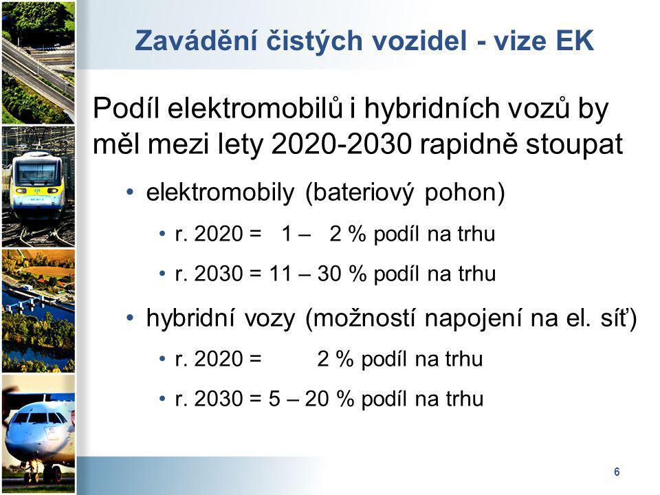 6 Zavádění čistých vozidel - vize EK Podíl elektromobilů i hybridních vozů by měl mezi lety 2020-2030 rapidně stoupat elektromobily (bateriový pohon) r.