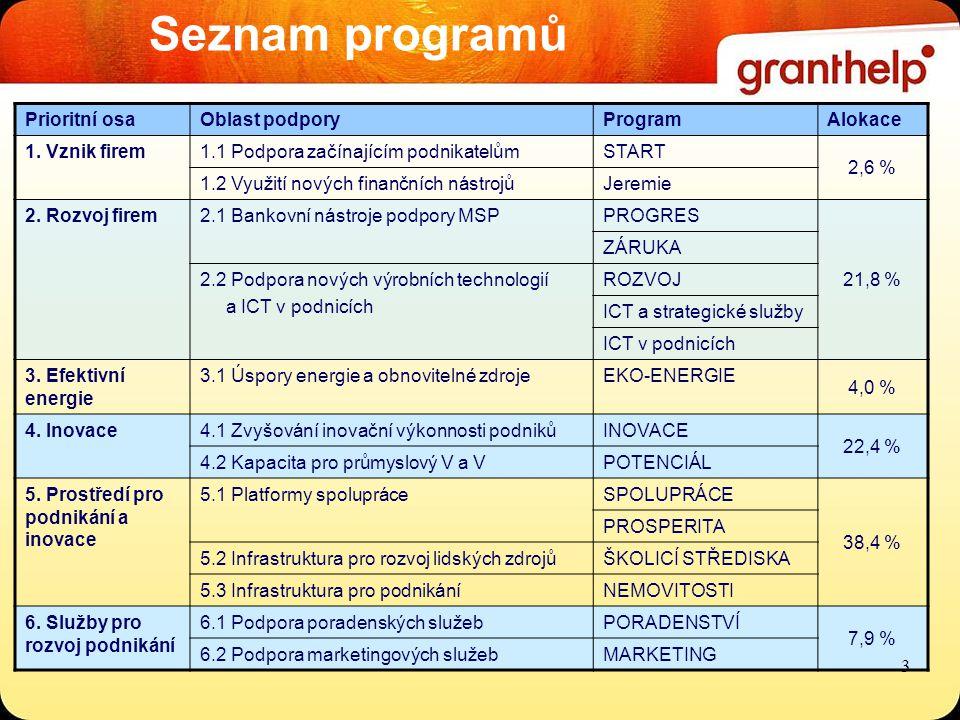 OP Podnikání a Inovace ICT V PODNICÍCH Podpora a rozvoj v oblasti pořizování a rozšiřování informačních systémů (IS) včetně dalších prvků ICT Dotace: 0,35 - 20 mil.