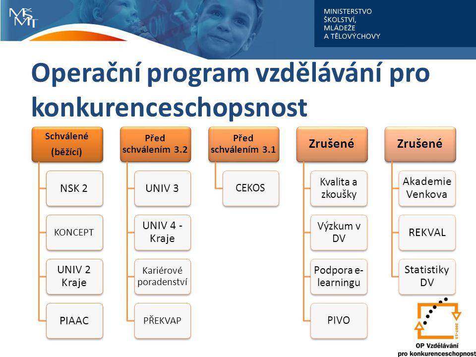 Operační program vzdělávání pro konkurenceschopsnost Schválené (běžící) NSK 2 KONCEPT UNIV 2 Kraje PIAAC Před schválením 3.2 UNIV 3 UNIV 4 - Kraje Kar