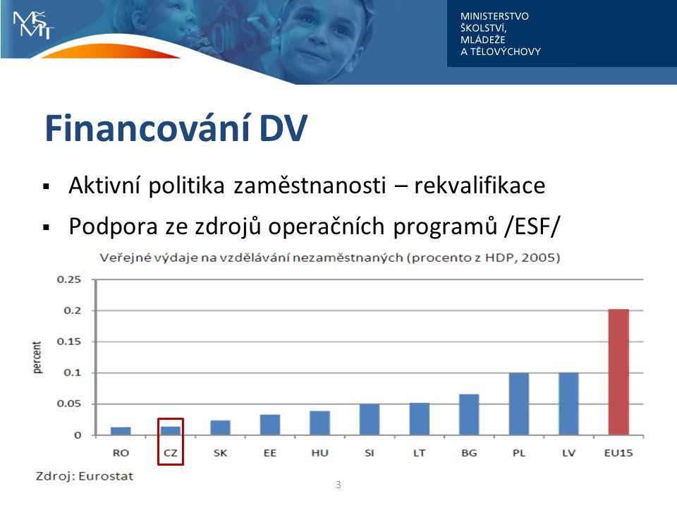 Financování DV  Aktivní politika zaměstnanosti – rekvalifikace  Podpora ze zdrojů operačních programů /ESF/ 3