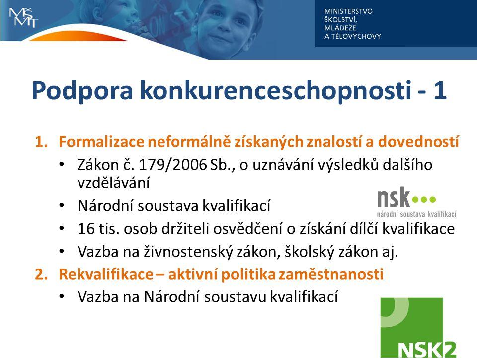 Podpora konkurenceschopnosti - 1 1.Formalizace neformálně získaných znalostí a dovedností Zákon č. 179/2006 Sb., o uznávání výsledků dalšího vzděláván