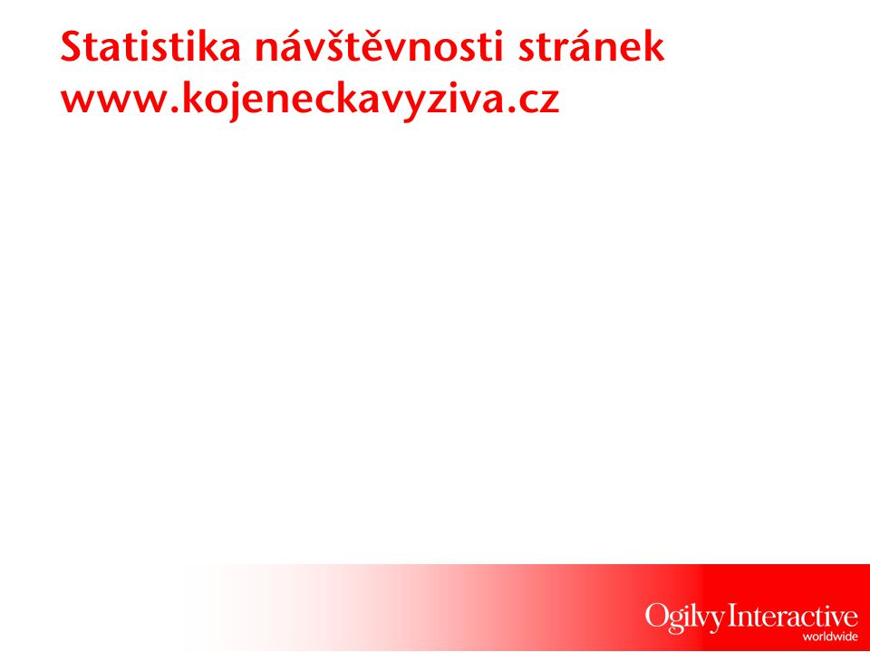 Statistika návštěvnosti stránek www.dojcenskavyziva.sk