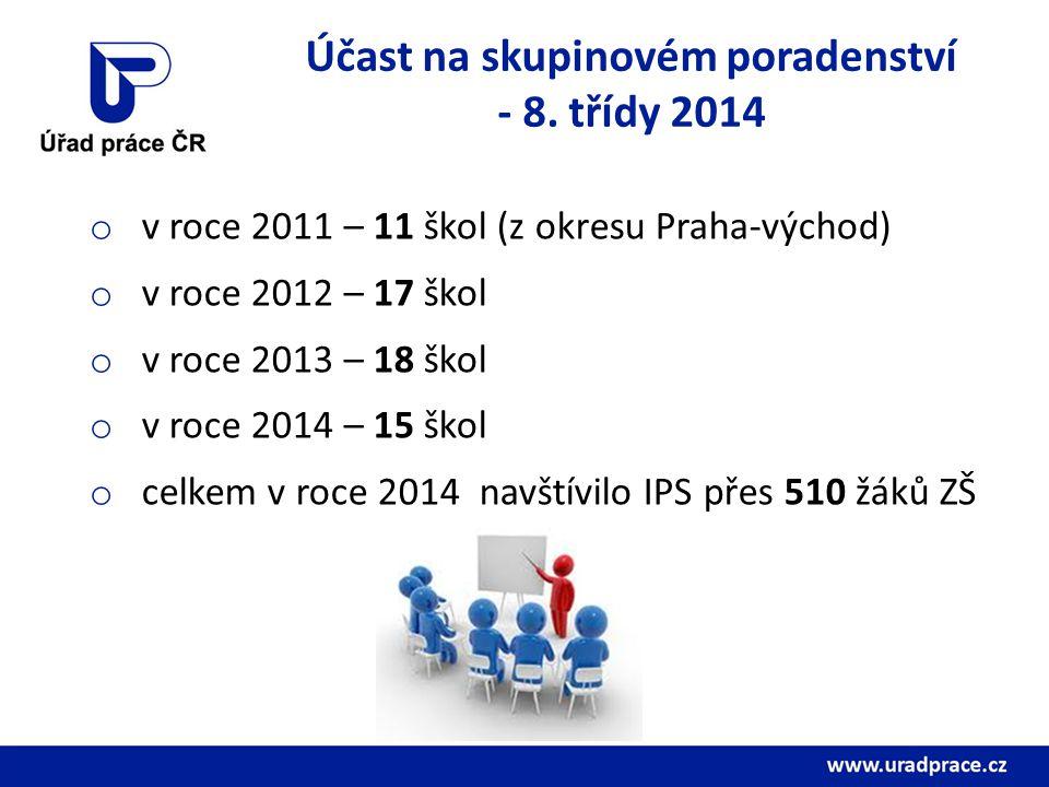 Účast na skupinovém poradenství - 8. třídy 2014 o v roce 2011 – 11 škol (z okresu Praha-východ) o v roce 2012 – 17 škol o v roce 2013 – 18 škol o v ro