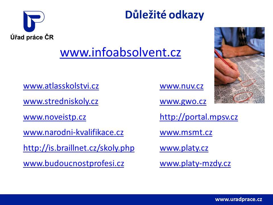 Důležité odkazy www.infoabsolvent.cz www.atlasskolstvi.czwww.nuv.cz www.stredniskoly.czwww.gwo.cz www.noveistp.czhttp://portal.mpsv.cz www.narodni-kva