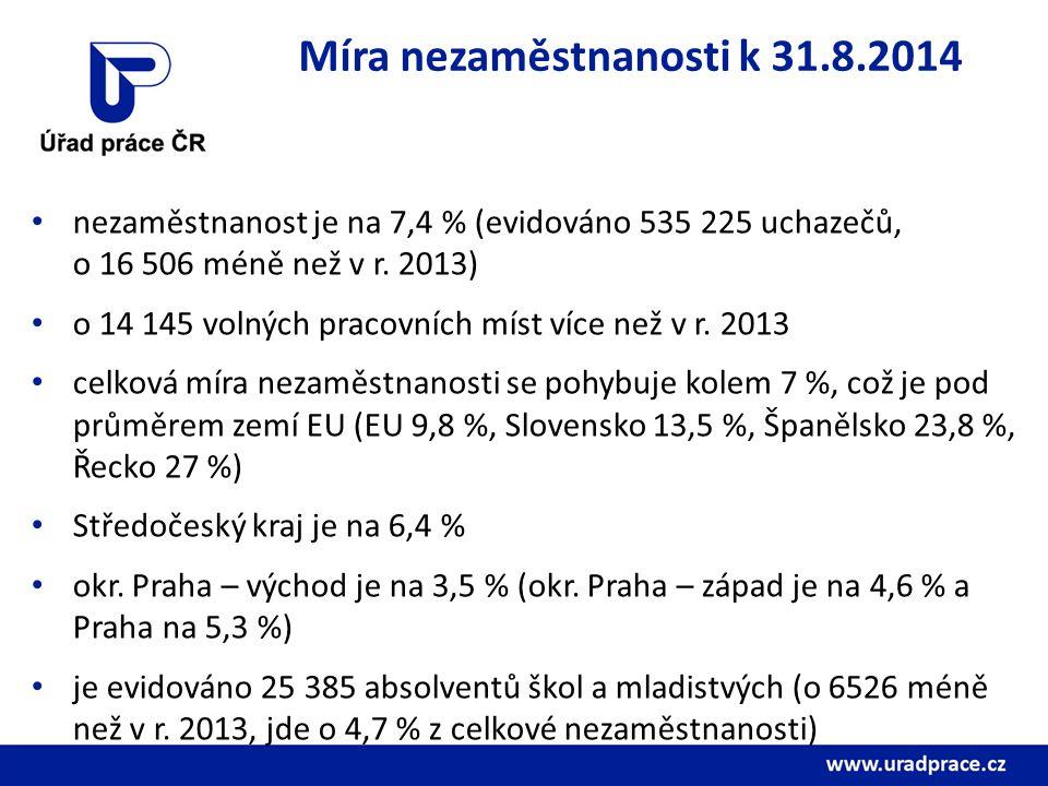 Míra nezaměstnanosti k 31.8.2014 nezaměstnanost je na 7,4 % (evidováno 535 225 uchazečů, o 16 506 méně než v r. 2013) o 14 145 volných pracovních míst