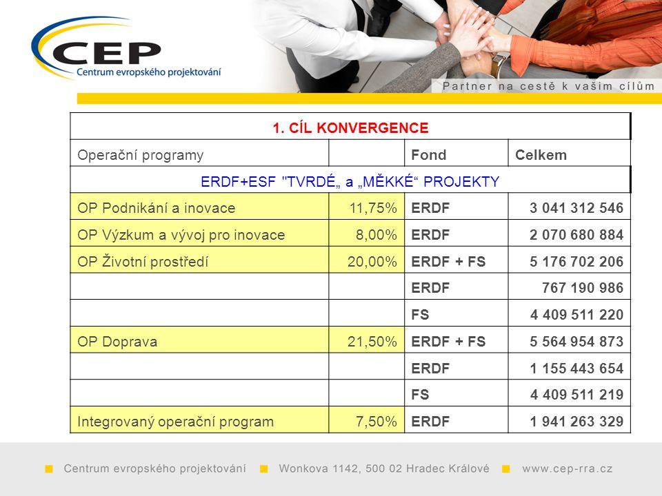 1. CÍL KONVERGENCE Operační programy FondCelkem ERDF+ESF