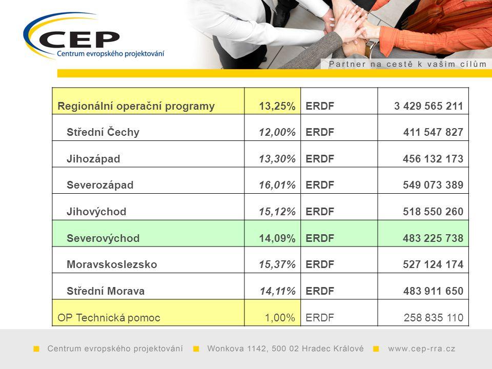 Regionální operační programy13,25%ERDF3 429 565 211 Střední Čechy12,00%ERDF411 547 827 Jihozápad13,30%ERDF456 132 173 Severozápad16,01%ERDF549 073 389 Jihovýchod15,12%ERDF518 550 260 Severovýchod14,09%ERDF483 225 738 Moravskoslezsko15,37%ERDF527 124 174 Střední Morava14,11%ERDF483 911 650 OP Technická pomoc1,00%ERDF258 835 110
