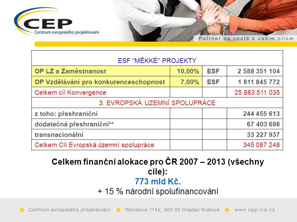ESF MĚKKÉ PROJEKTY OP LZ a Zaměstnanost10,00% ESF2 588 351 104 OP Vzdělávání pro konkurenceschopnost7,00% ESF1 811 845 772 Celkem cíl Konvergence 25 883 511 035 3.
