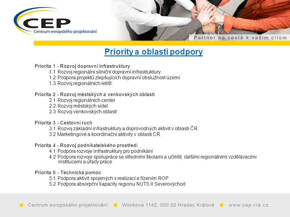 Priority a oblasti podpory Priorita 1 - Rozvoj dopravní infrastruktury 1.1 Rozvoj regionální silniční dopravní infrastruktury 1.2 Podpora projektů zlepšujících dopravní obslužnost území 1.3 Rozvoj regionálních letišť Priorita 2 - Rozvoj městských a venkovských oblastí 2.1 Rozvoj regionálních center 2.2 Rozvoj městských sídel 2.3 Rozvoj venkovských oblastí Priorita 3 - Cestovní ruch 3.1 Rozvoj základní infrastruktury a doprovodných aktivit v oblasti ČR 3.2 Marketingové a koordinační aktivity v oblasti CR Priorita 4 - Rozvoj podnikatelského prostředí 4.1 Podpora rozvoje infrastruktury pro podnikání 4.2 Podpora rozvoje spolupráce se středními školami a učilišti, dalšími regionálními vzdělávacími institucemi a úřady práce Priorita 5 - Technická pomoc 5.1 Podpora aktivit spojených s realizací a řízením ROP 5.2 Podpora absorpční kapacity regionu NUTS II Severovýchod