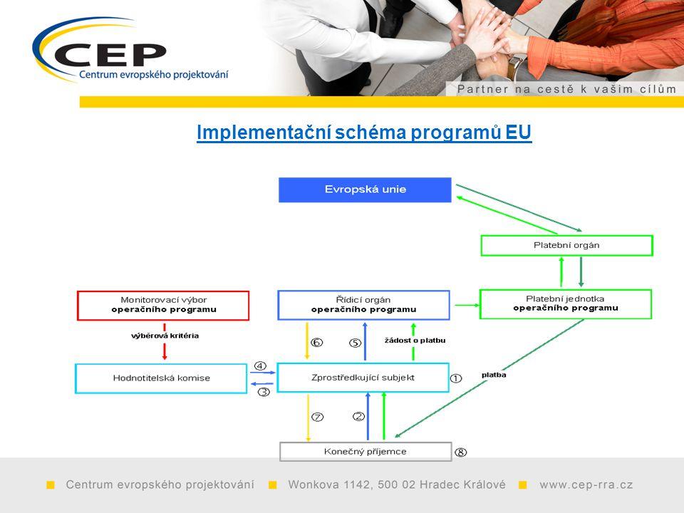 Implementační schéma programů EU