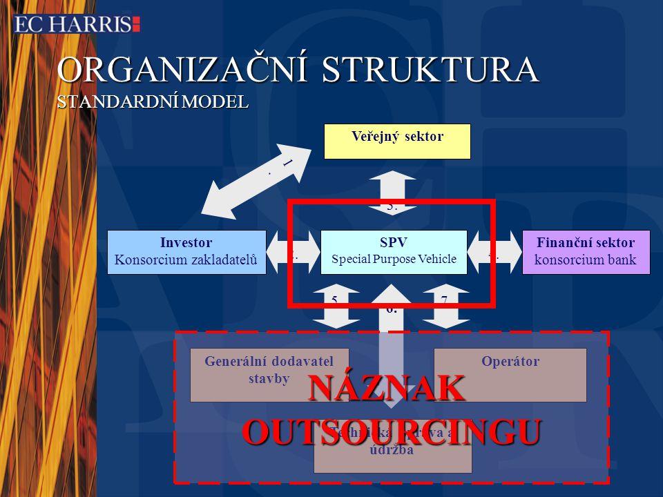 ORGANIZAČNÍ STRUKTURA STANDARDNÍ MODEL Veřejný sektor Investor Konsorcium zakladatelů 1.1.