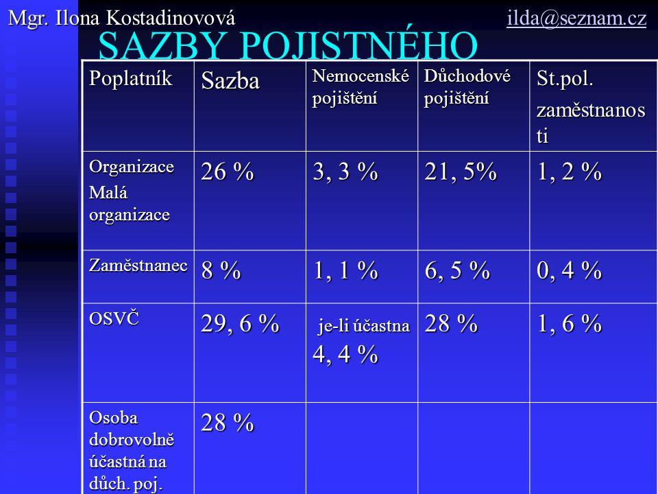 SAZBY POJISTNÉHO PoplatníkSazba Nemocenské pojištění Důchodové pojištění St.pol.