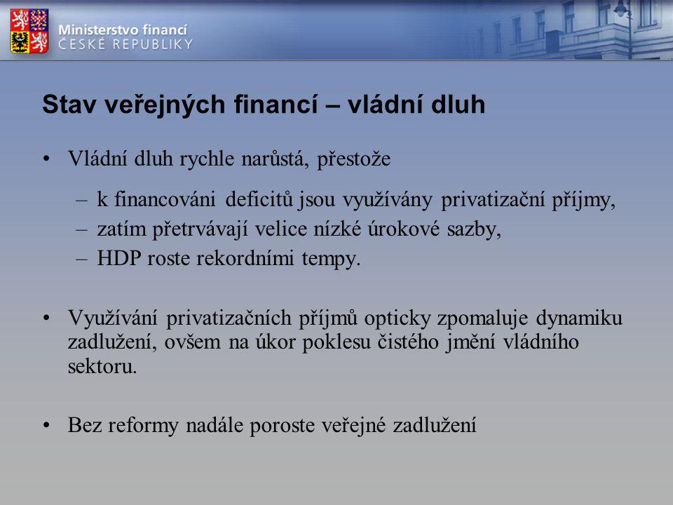 Stav veřejných financí – vládní dluh Vládní dluh rychle narůstá, přestože –k financováni deficitů jsou využívány privatizační příjmy, –zatím přetrváva