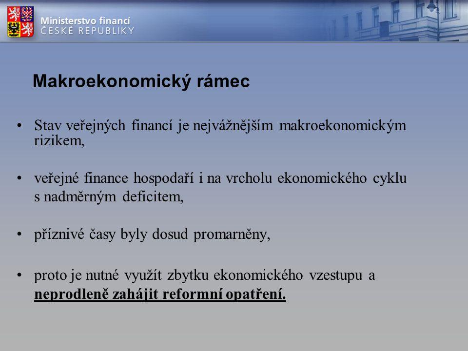 Makroekonomický rámec Stav veřejných financí je nejvážnějším makroekonomickým rizikem, veřejné finance hospodaří i na vrcholu ekonomického cyklu s nad